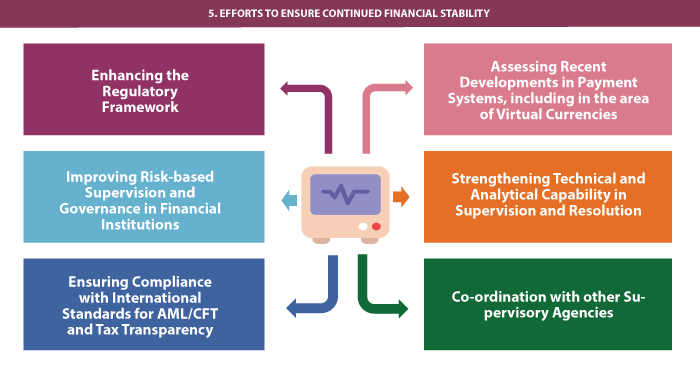 promoting and sustaining financial stability