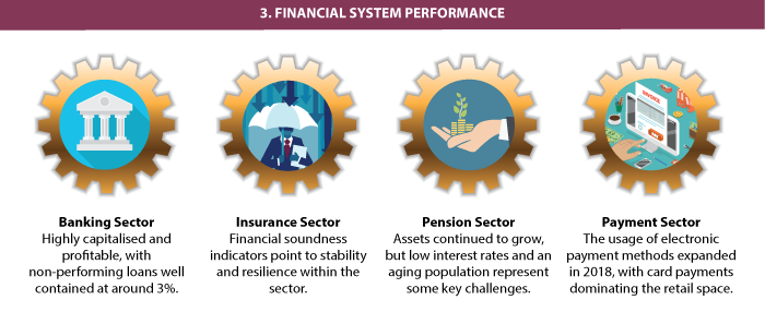 Financial Sector Performance