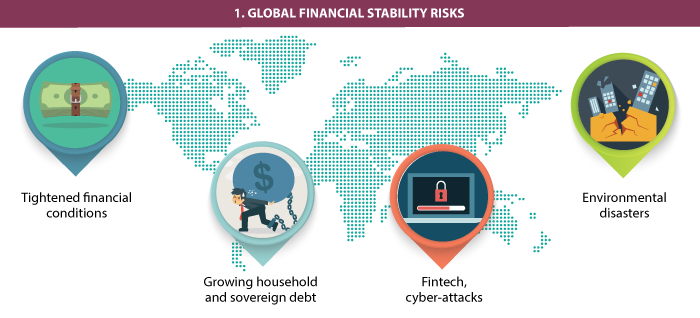 global financial stability risks